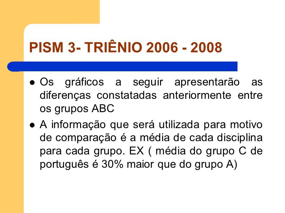 PISM 3- TRIÊNIO 2006 - 2008Os gráficos a seguir apresentarão as diferenças constatadas anteriormente entre os grupos ABC.