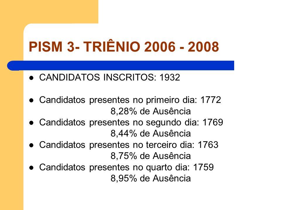 PISM 3- TRIÊNIO 2006 - 2008 CANDIDATOS INSCRITOS: 1932