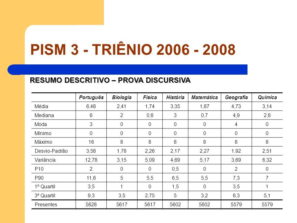 PISM 3 - TRIÊNIO 2006 - 2008 RESUMO DESCRITIVO – PROVA DISCURSIVA