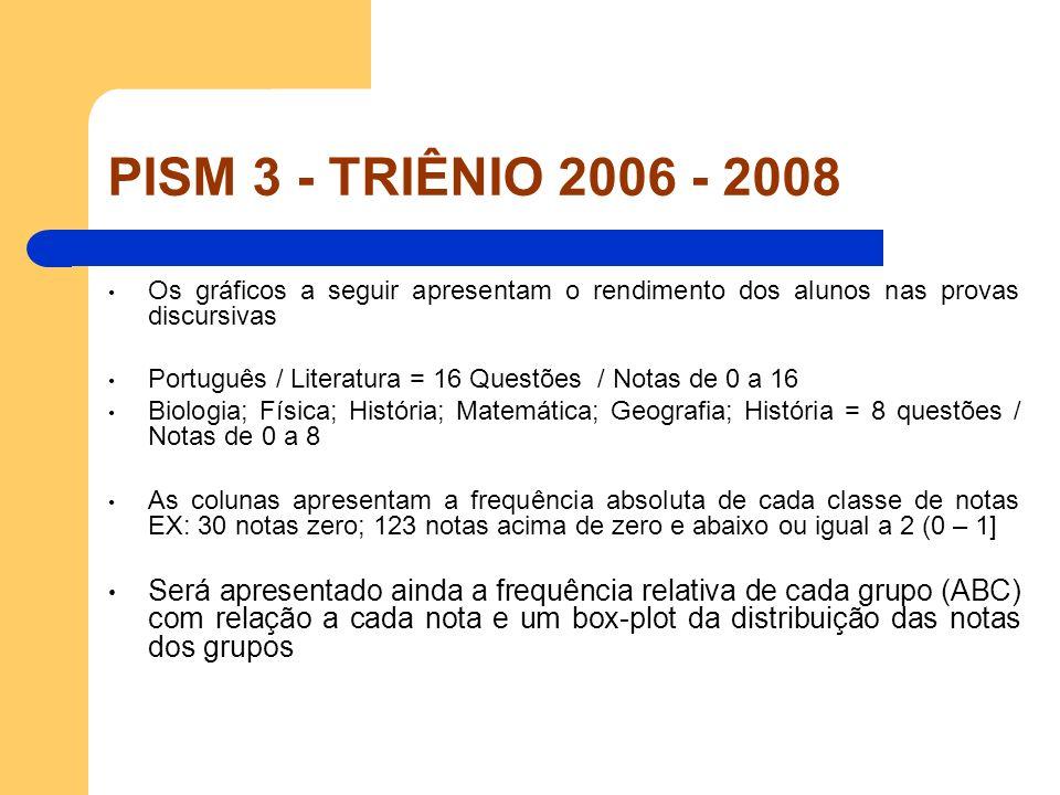 PISM 3 - TRIÊNIO 2006 - 2008 Os gráficos a seguir apresentam o rendimento dos alunos nas provas discursivas.