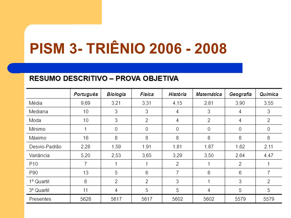 PISM 3- TRIÊNIO 2006 - 2008 RESUMO DESCRITIVO – PROVA OBJETIVA