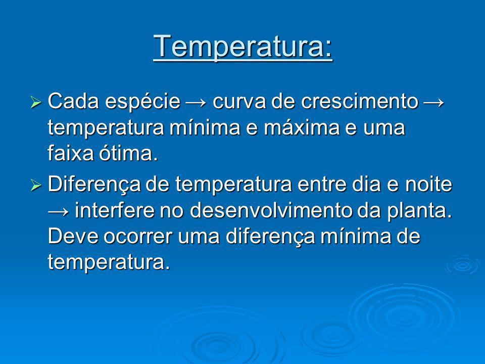 Temperatura: Cada espécie → curva de crescimento → temperatura mínima e máxima e uma faixa ótima.