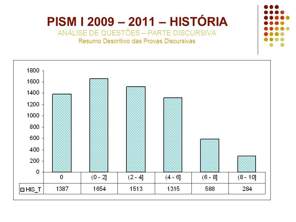 PISM I 2009 – 2011 – HISTÓRIA ANÁLISE DE QUESTÕES – PARTE DISCURSIVA Resumo Descritivo das Provas Discursivas