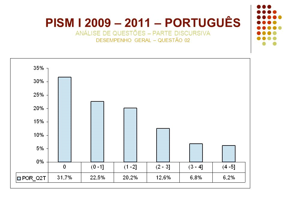 PISM I 2009 – 2011 – PORTUGUÊS ANÁLISE DE QUESTÕES – PARTE DISCURSIVA DESEMPENHO GERAL – QUESTÃO 02