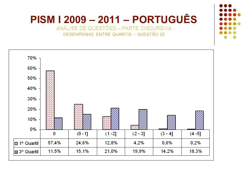 PISM I 2009 – 2011 – PORTUGUÊS ANÁLISE DE QUESTÕES – PARTE DISCURSIVA DESEMPENHO ENTRE QUARTIS – QUESTÃO 02