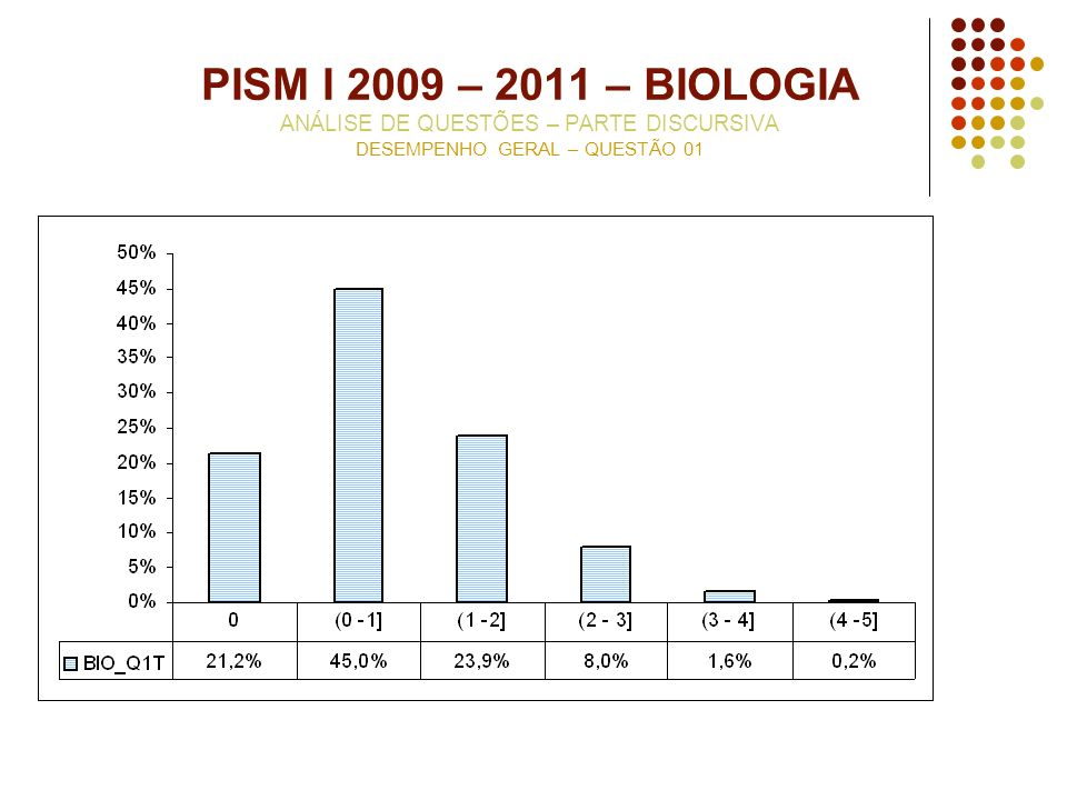 PISM I 2009 – 2011 – BIOLOGIA ANÁLISE DE QUESTÕES – PARTE DISCURSIVA DESEMPENHO GERAL – QUESTÃO 01