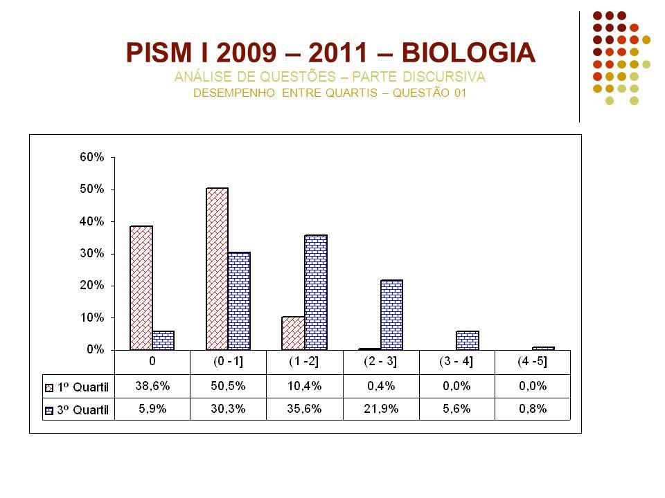 PISM I 2009 – 2011 – BIOLOGIA ANÁLISE DE QUESTÕES – PARTE DISCURSIVA DESEMPENHO ENTRE QUARTIS – QUESTÃO 01
