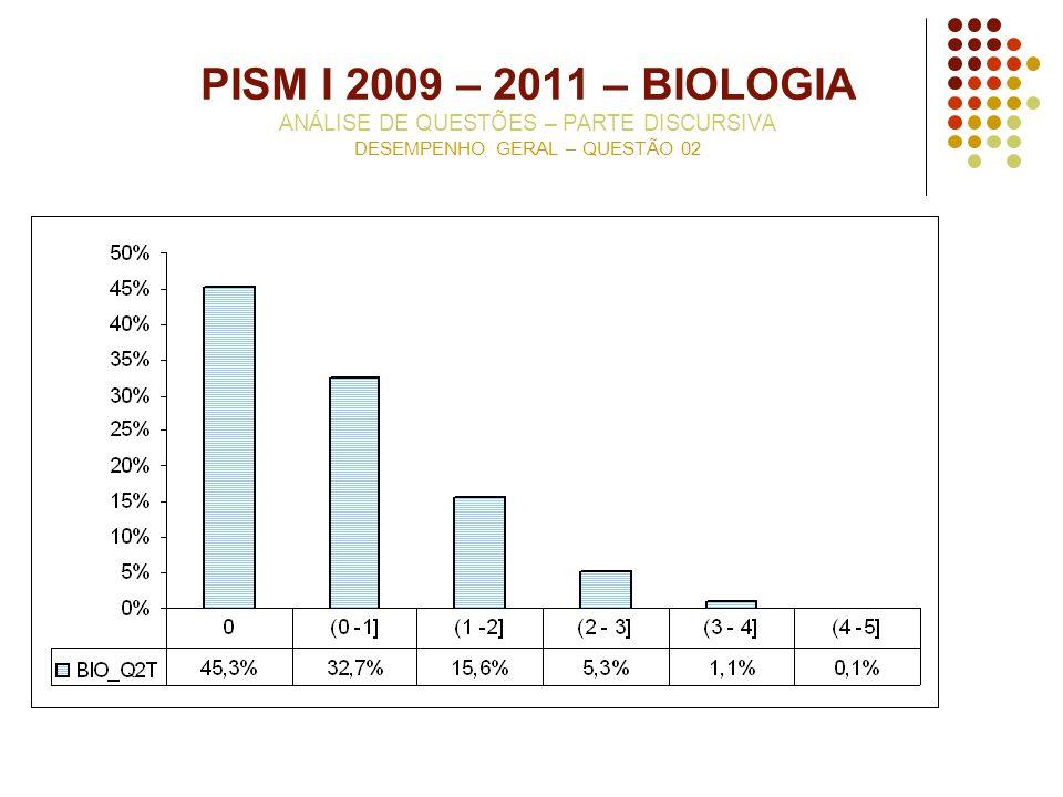 PISM I 2009 – 2011 – BIOLOGIA ANÁLISE DE QUESTÕES – PARTE DISCURSIVA DESEMPENHO GERAL – QUESTÃO 02