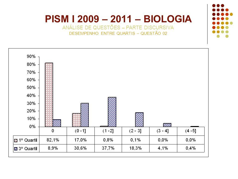 PISM I 2009 – 2011 – BIOLOGIA ANÁLISE DE QUESTÕES – PARTE DISCURSIVA DESEMPENHO ENTRE QUARTIS – QUESTÃO 02