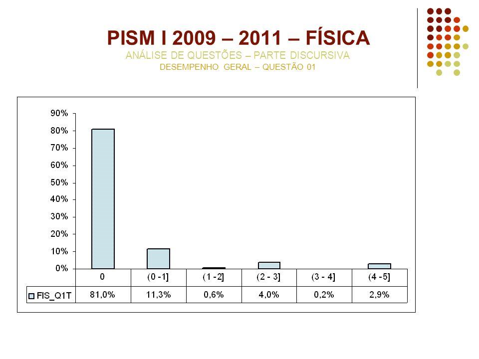 PISM I 2009 – 2011 – FÍSICA ANÁLISE DE QUESTÕES – PARTE DISCURSIVA DESEMPENHO GERAL – QUESTÃO 01