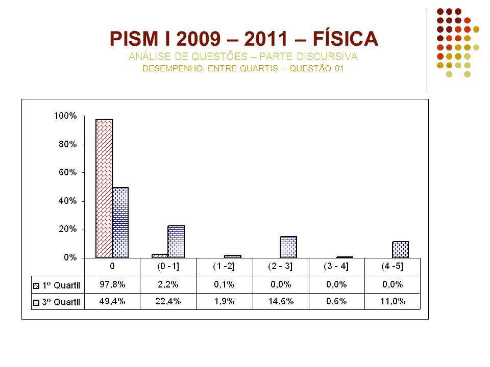 PISM I 2009 – 2011 – FÍSICA ANÁLISE DE QUESTÕES – PARTE DISCURSIVA DESEMPENHO ENTRE QUARTIS – QUESTÃO 01