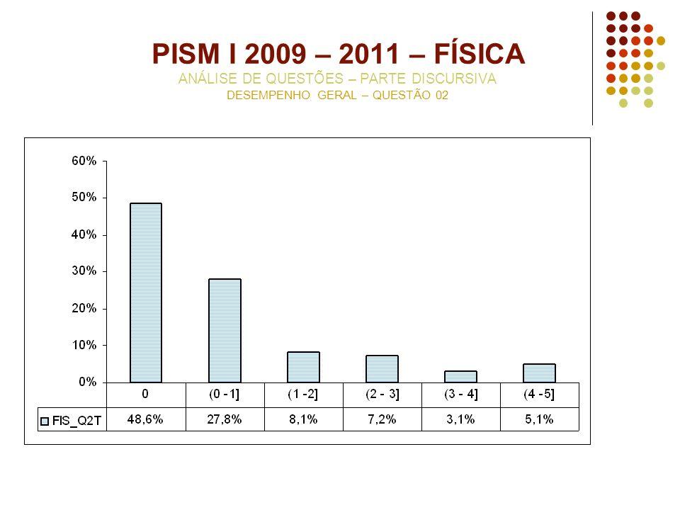 PISM I 2009 – 2011 – FÍSICA ANÁLISE DE QUESTÕES – PARTE DISCURSIVA DESEMPENHO GERAL – QUESTÃO 02