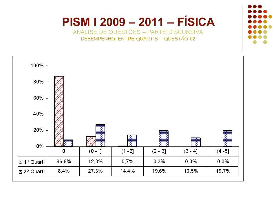 PISM I 2009 – 2011 – FÍSICA ANÁLISE DE QUESTÕES – PARTE DISCURSIVA DESEMPENHO ENTRE QUARTIS – QUESTÃO 02