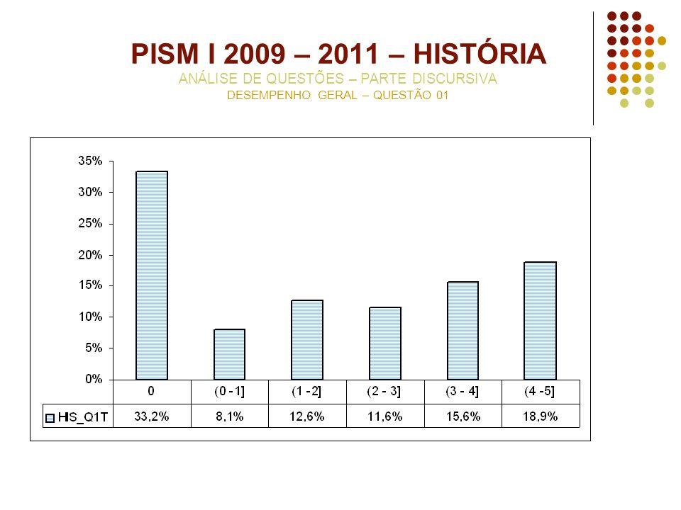 PISM I 2009 – 2011 – HISTÓRIA ANÁLISE DE QUESTÕES – PARTE DISCURSIVA DESEMPENHO GERAL – QUESTÃO 01