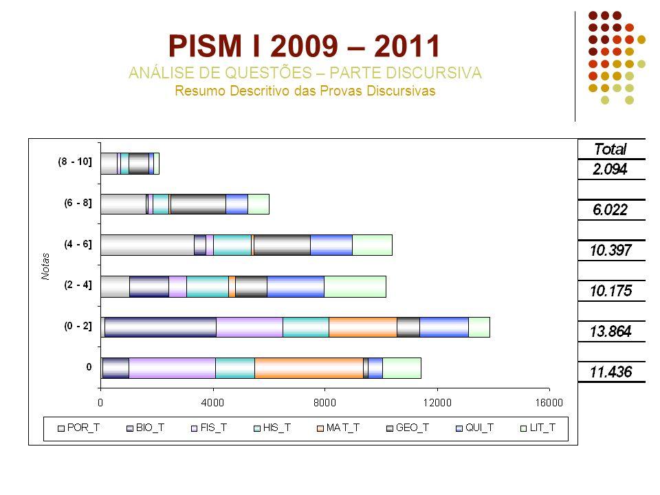 PISM I 2009 – 2011 ANÁLISE DE QUESTÕES – PARTE DISCURSIVA Resumo Descritivo das Provas Discursivas