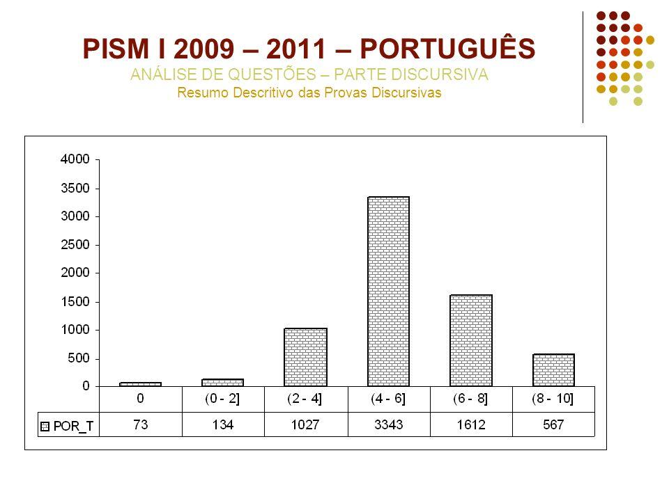 PISM I 2009 – 2011 – PORTUGUÊS ANÁLISE DE QUESTÕES – PARTE DISCURSIVA Resumo Descritivo das Provas Discursivas