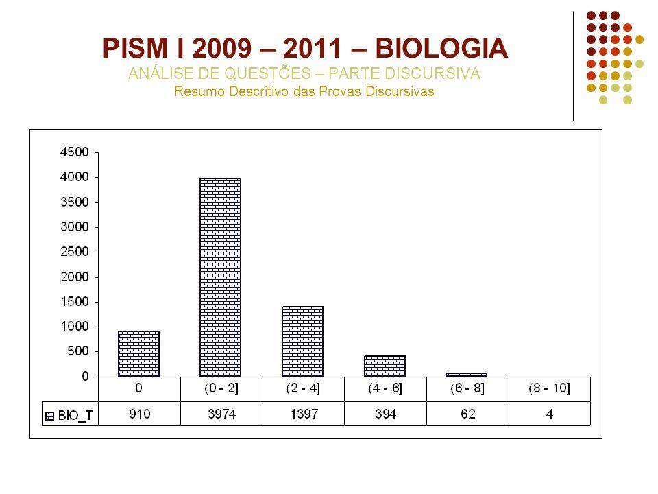 PISM I 2009 – 2011 – BIOLOGIA ANÁLISE DE QUESTÕES – PARTE DISCURSIVA Resumo Descritivo das Provas Discursivas