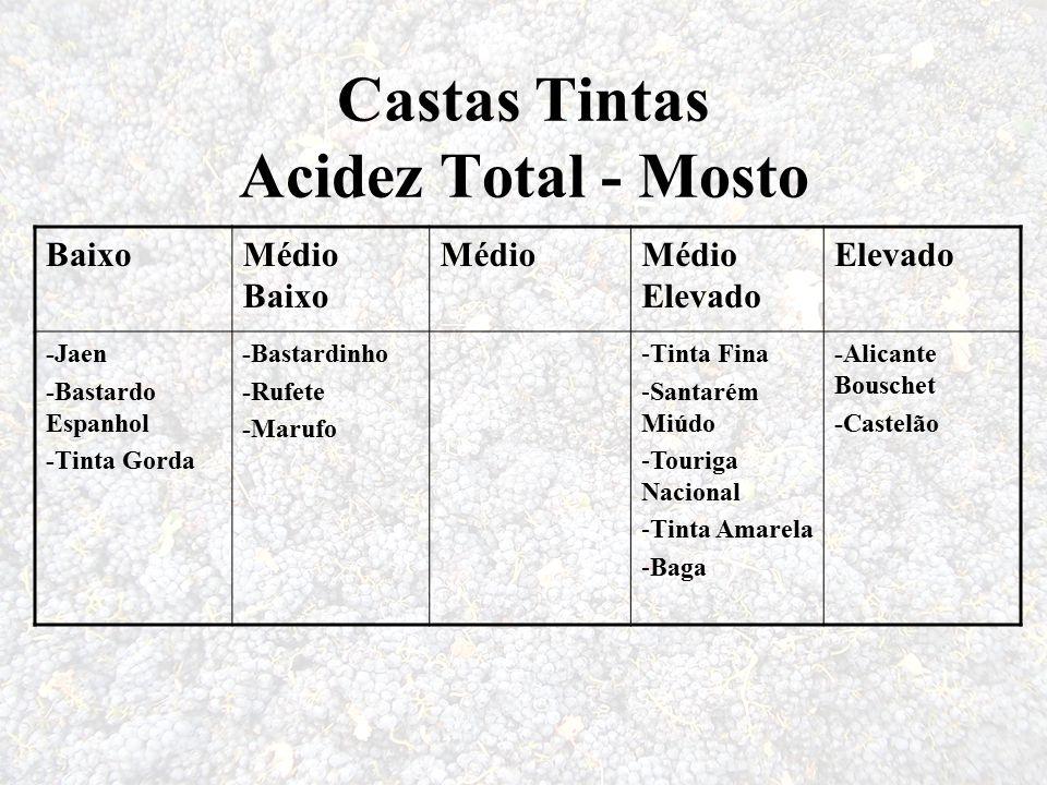 Castas Tintas Acidez Total - Mosto