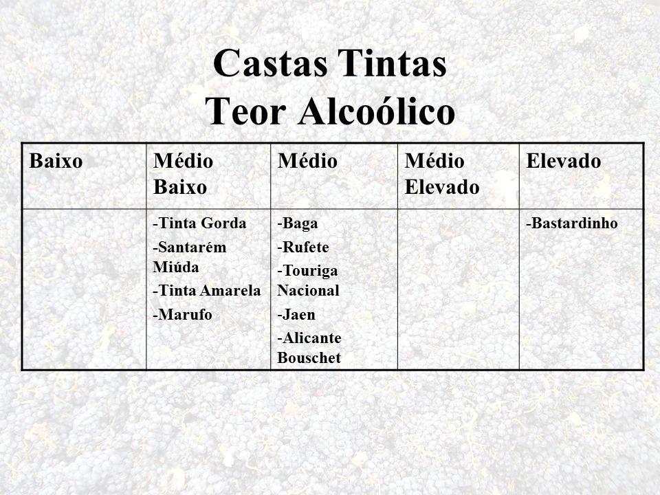 Castas Tintas Teor Alcoólico