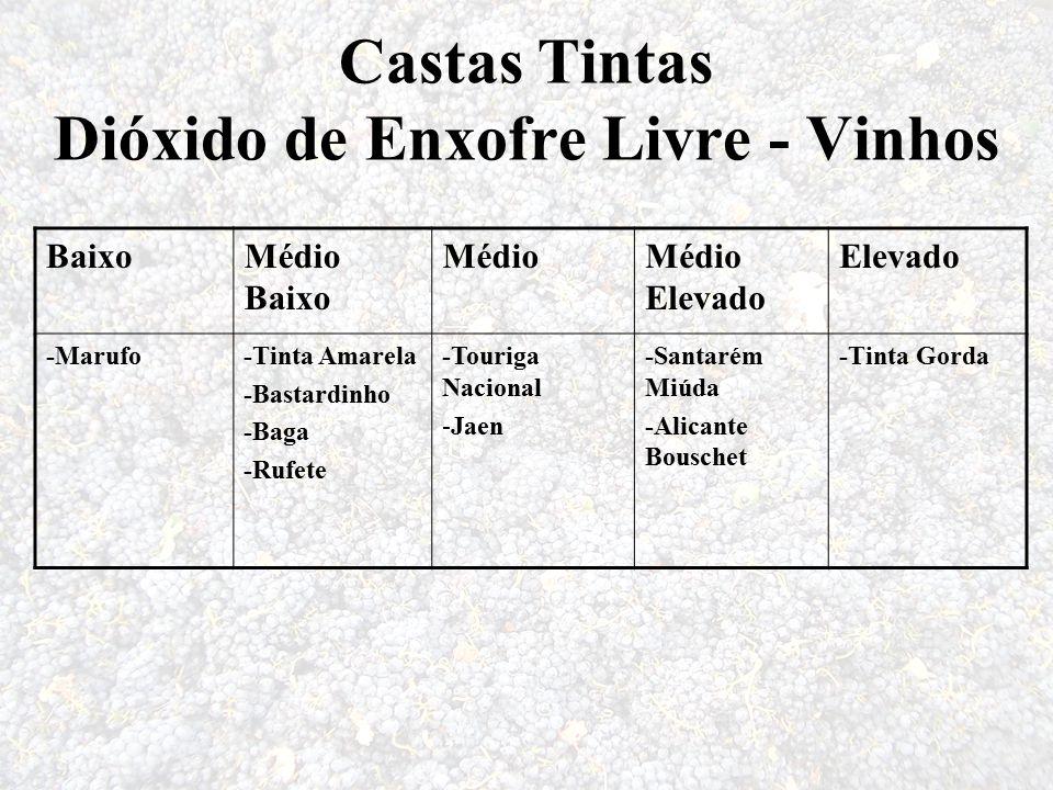 Castas Tintas Dióxido de Enxofre Livre - Vinhos