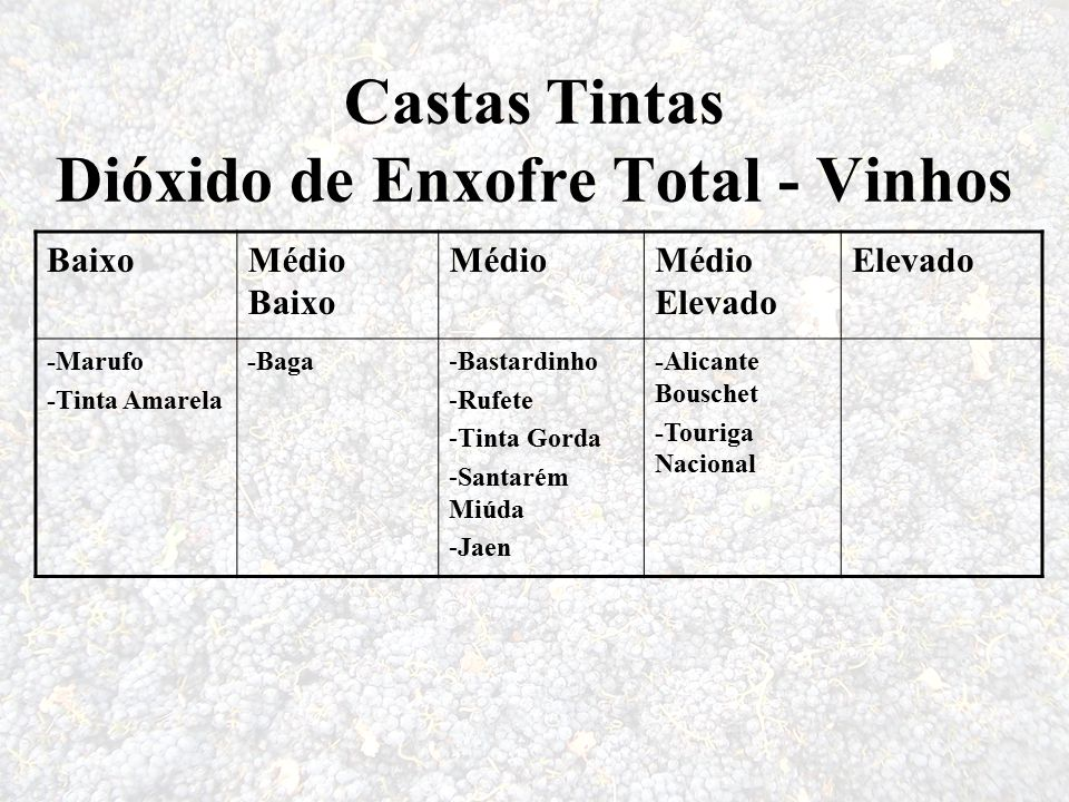 Castas Tintas Dióxido de Enxofre Total - Vinhos