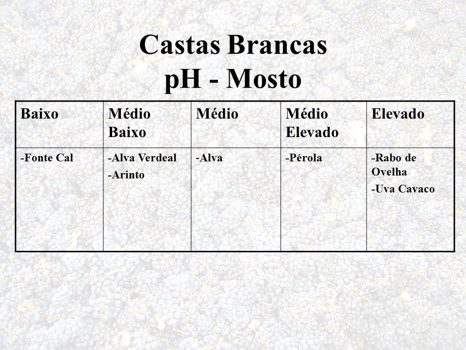 Castas Brancas pH - Mosto