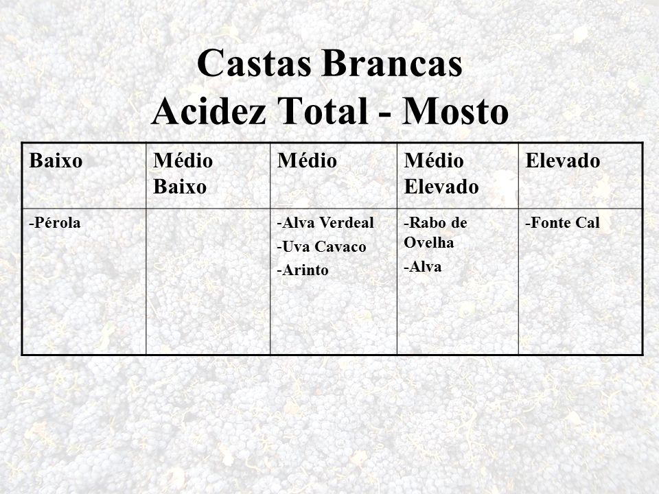 Castas Brancas Acidez Total - Mosto