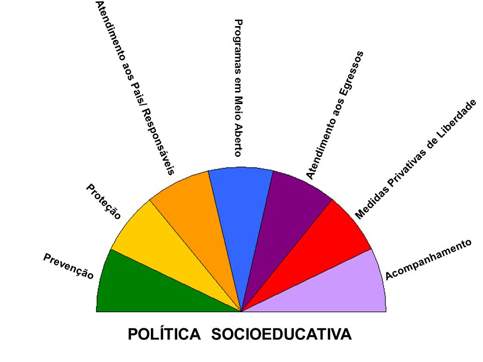 POLÍTICA SOCIOEDUCATIVA