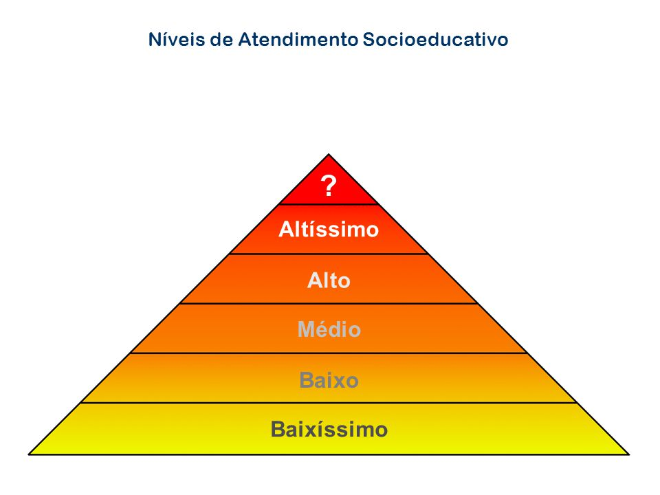 Níveis de Atendimento Socioeducativo