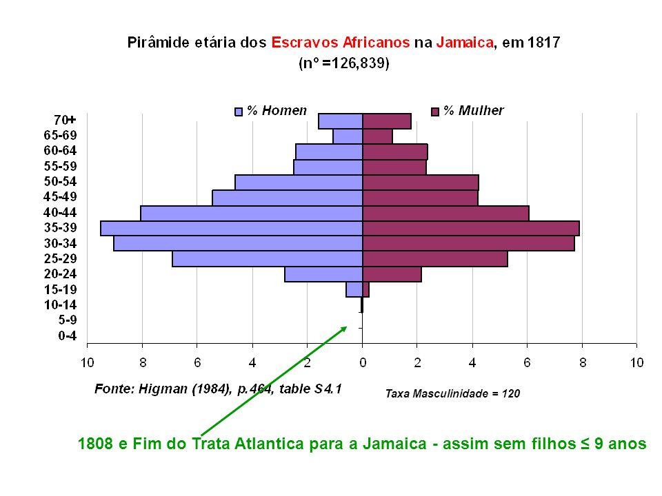 Taxa Masculinidade = 120 1808 e Fim do Trata Atlantica para a Jamaica - assim sem filhos ≤ 9 anos