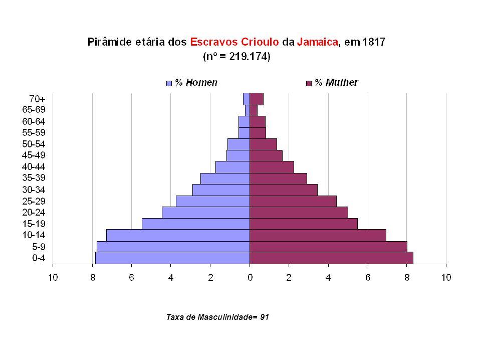 Taxa de Masculinidade= 91