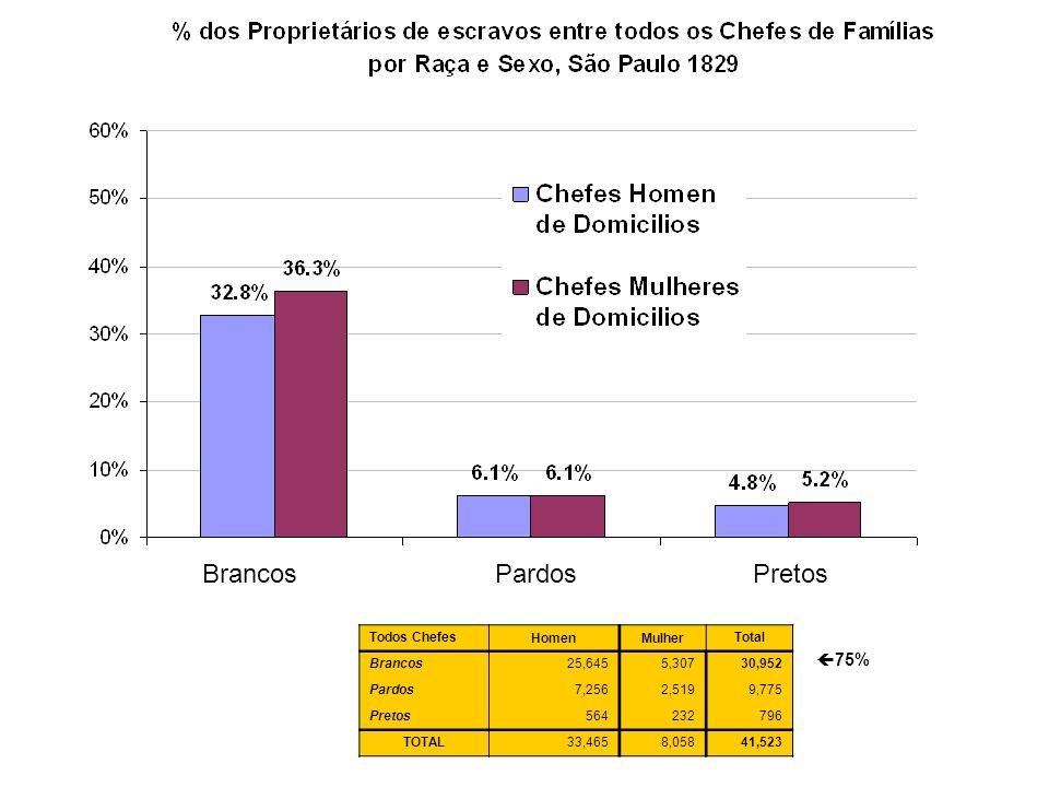 Brancos Pardos Pretos 75% Todos Chefes Homen Mulher Total Brancos