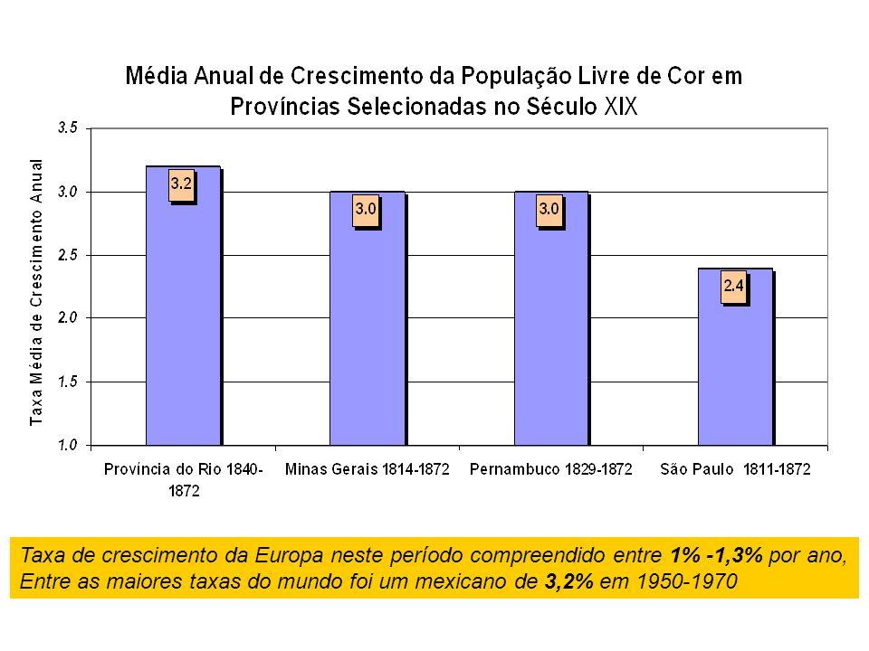 Taxa de crescimento da Europa neste período compreendido entre 1% -1,3% por ano, Entre as maiores taxas do mundo foi um mexicano de 3,2% em 1950-1970