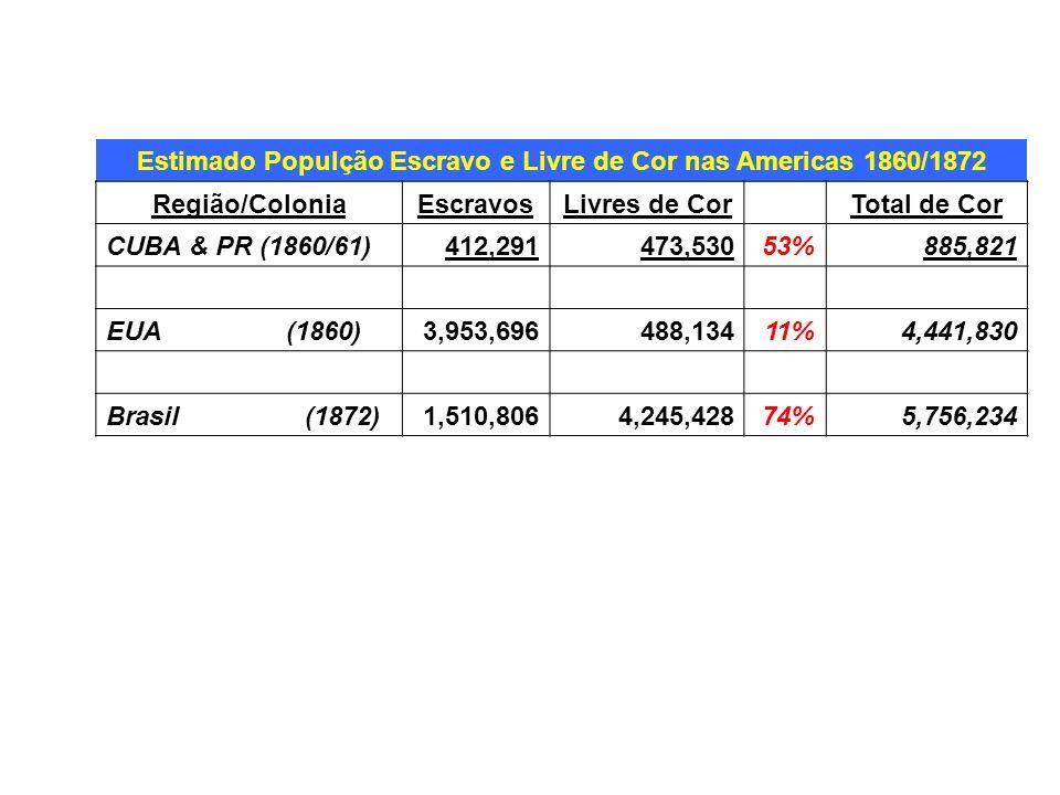Estimado Populção Escravo e Livre de Cor nas Americas 1860/1872