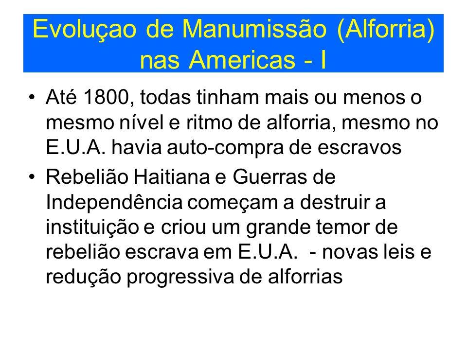 Evoluçao de Manumissão (Alforria) nas Americas - I