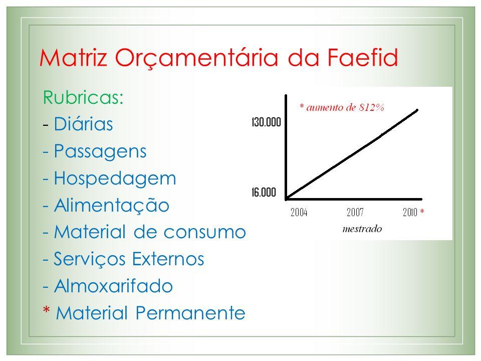 Matriz Orçamentária da Faefid
