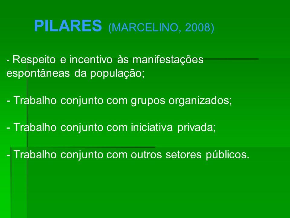 PILARES (MARCELINO, 2008) espontâneas da população;