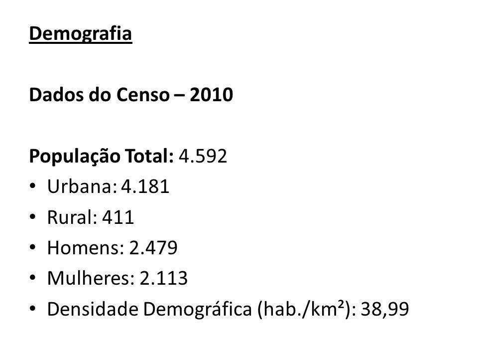 Demografia Dados do Censo – 2010. População Total: 4.592. Urbana: 4.181. Rural: 411. Homens: 2.479.