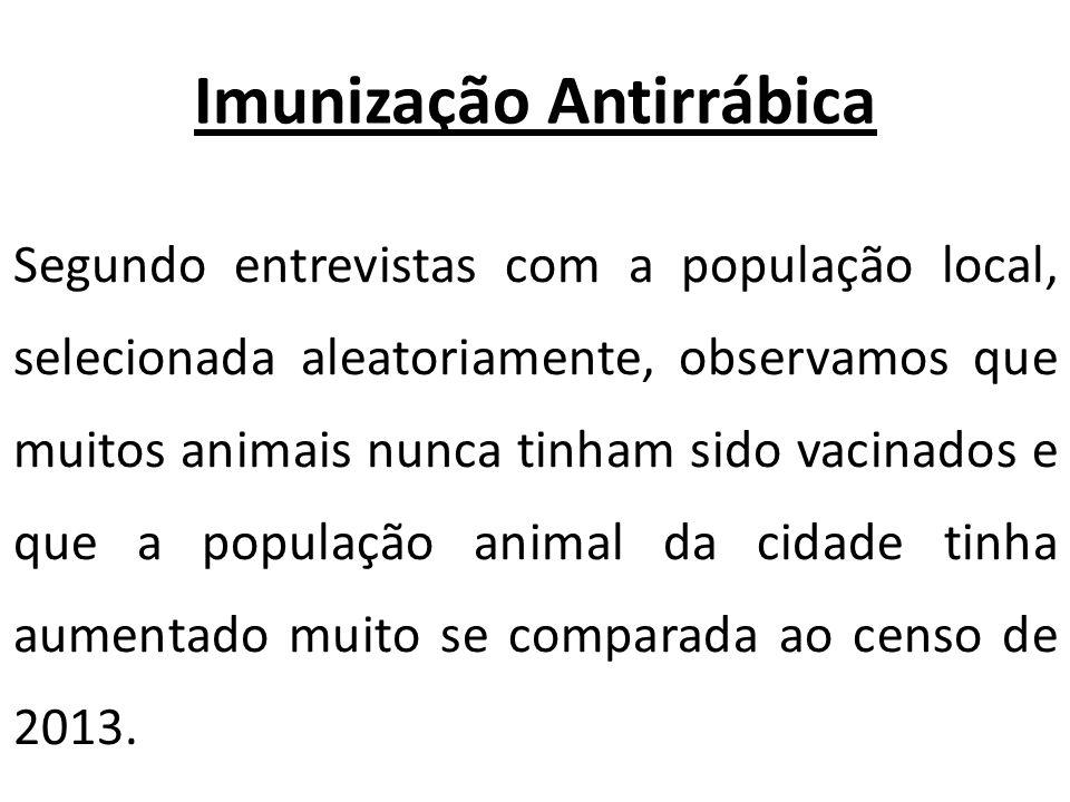 Imunização Antirrábica