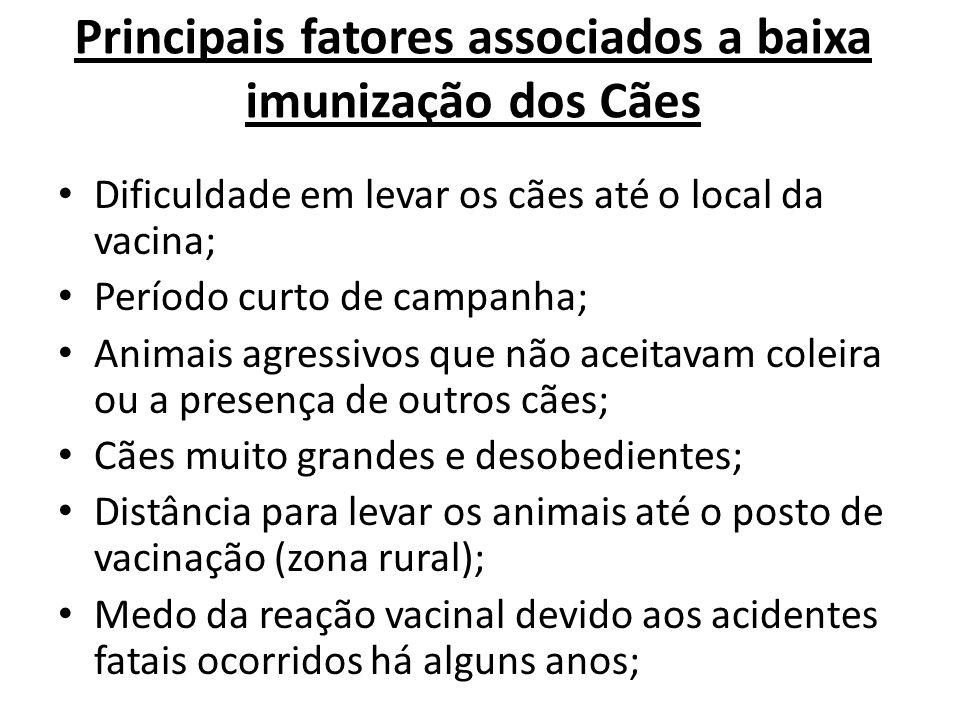 Principais fatores associados a baixa imunização dos Cães