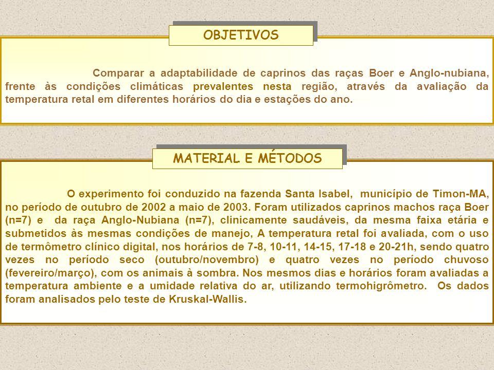 OBJETIVOS MATERIAL E MÉTODOS