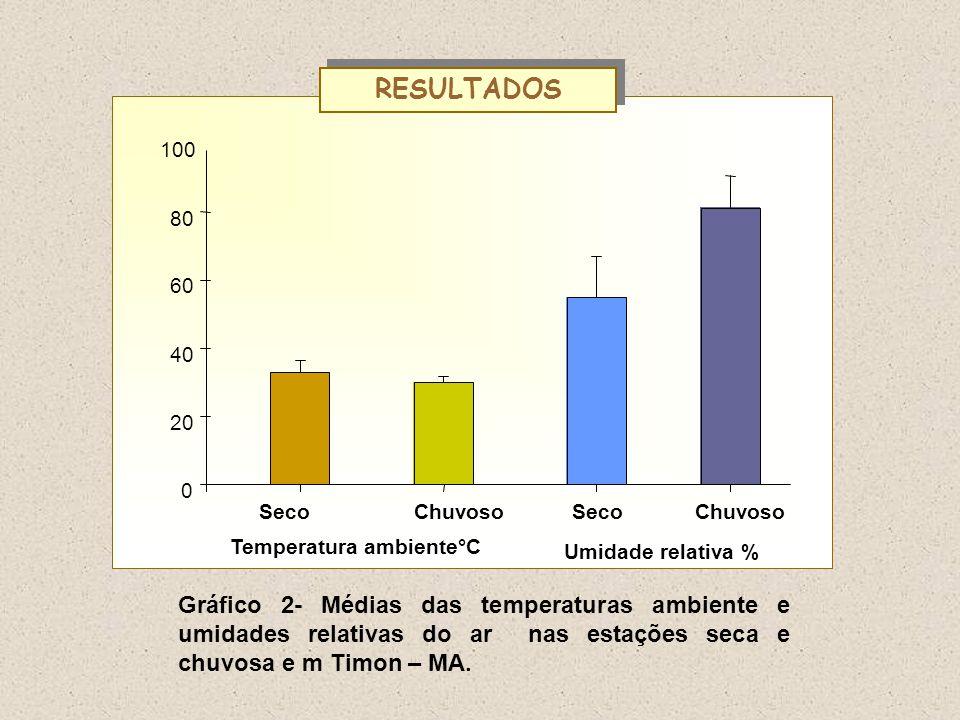 RESULTADOS Seco. Chuvoso. 20. 40. 60. 80. 100. Temperatura ambiente°C. Umidade relativa %