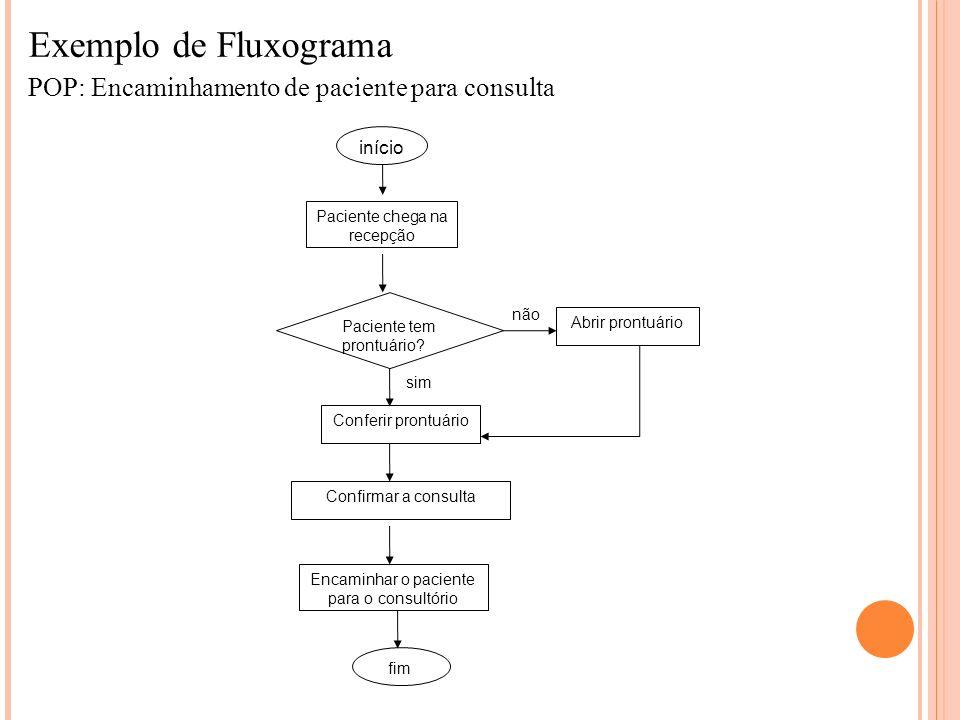 Exemplo de Fluxograma POP: Encaminhamento de paciente para consulta