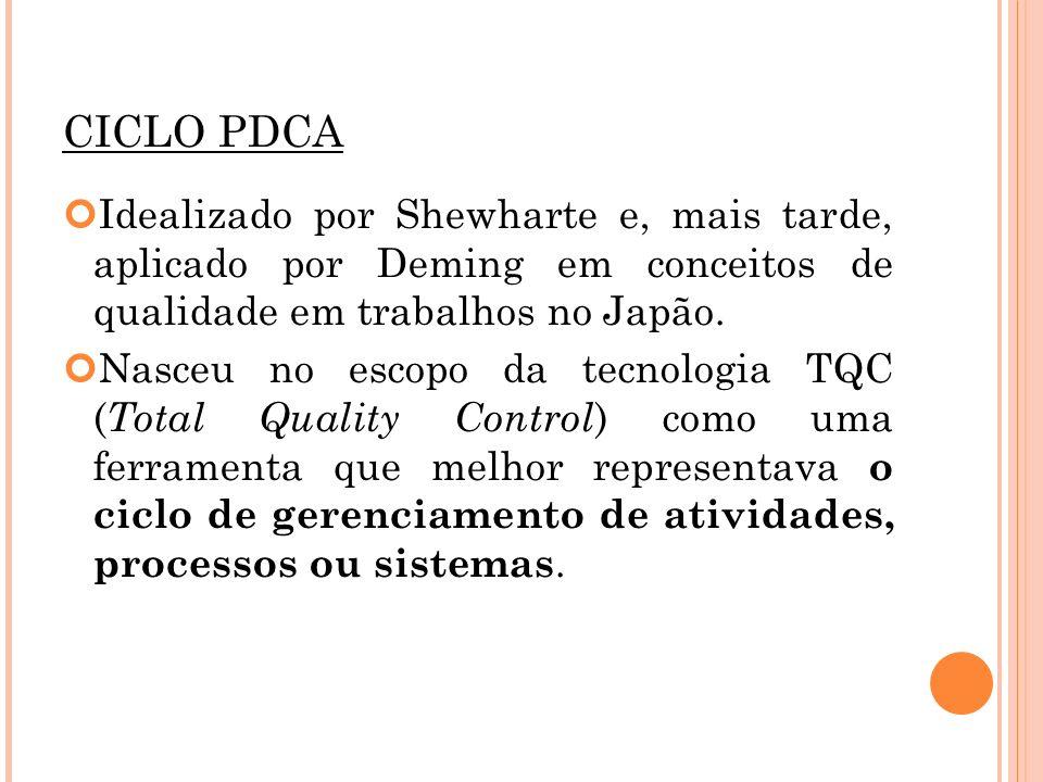 CICLO PDCA Idealizado por Shewharte e, mais tarde, aplicado por Deming em conceitos de qualidade em trabalhos no Japão.