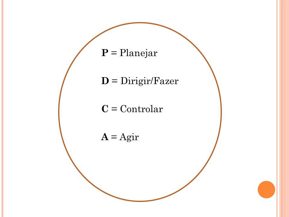 P = Planejar D = Dirigir/Fazer C = Controlar A = Agir 17