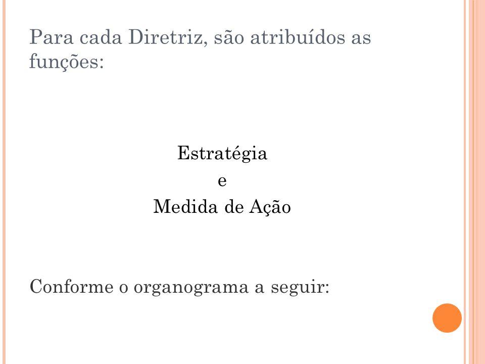 Para cada Diretriz, são atribuídos as funções:
