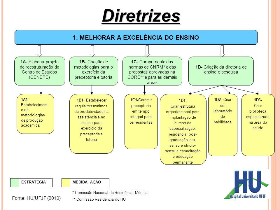 Diretrizes 1. MELHORAR A EXCELÊNCIA DO ENSINO Fonte: HU/UFJF (2010) 34