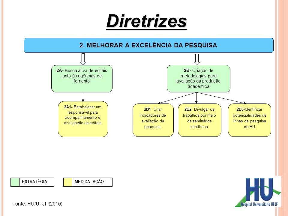 2. MELHORAR A EXCELÊNCIA DA PESQUISA