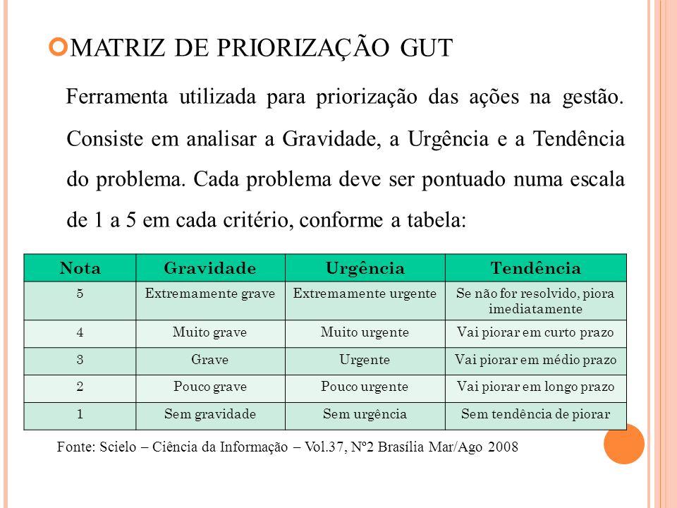 MATRIZ DE PRIORIZAÇÃO GUT