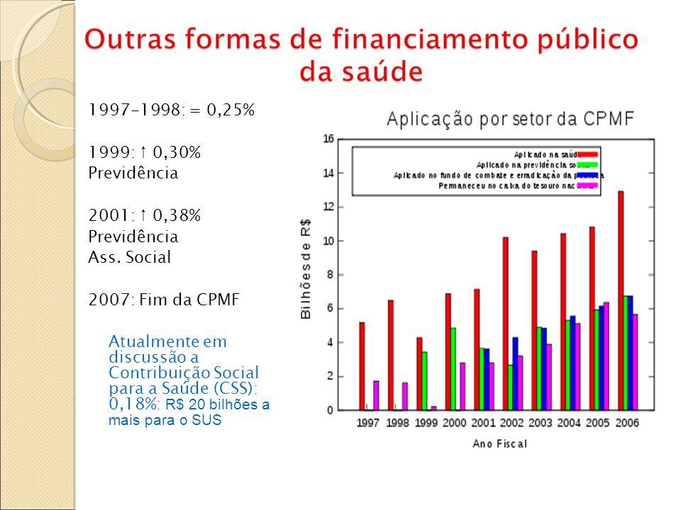 1997-1998: = 0,25%1999: ↑ 0,30% Previdência. 2001: ↑ 0,38% Ass. Social. 2007: Fim da CPMF.